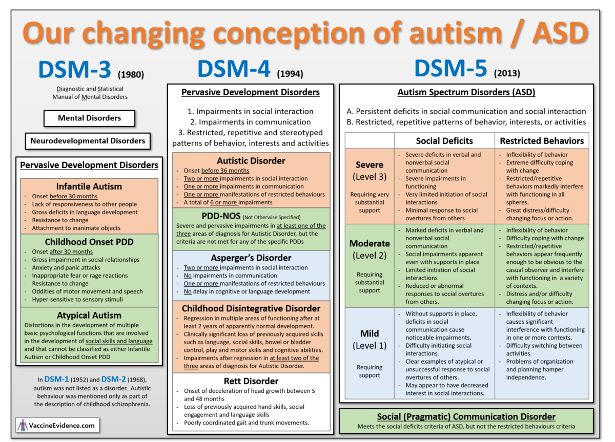 Autism Defined