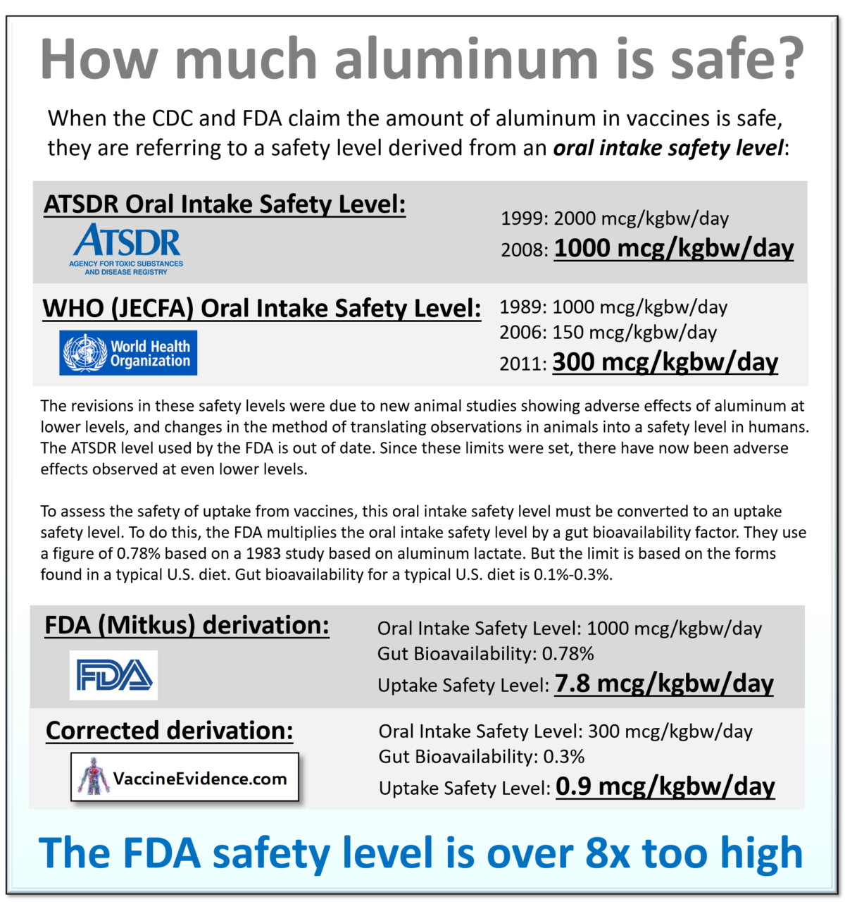 How much aluminum is safe?